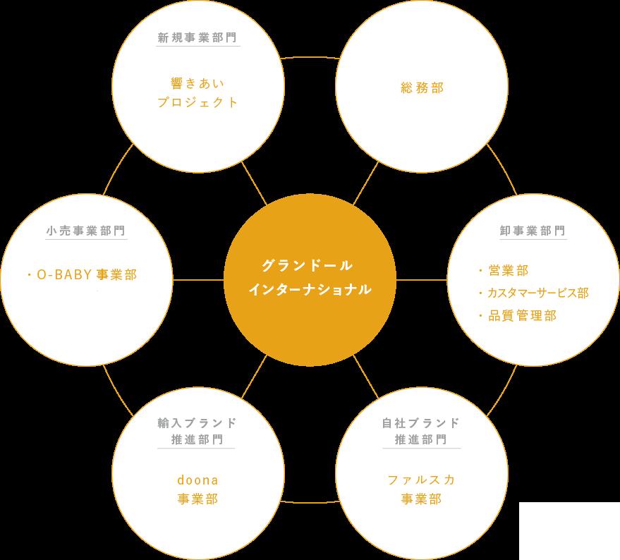 グランドールインターナショナル組織図